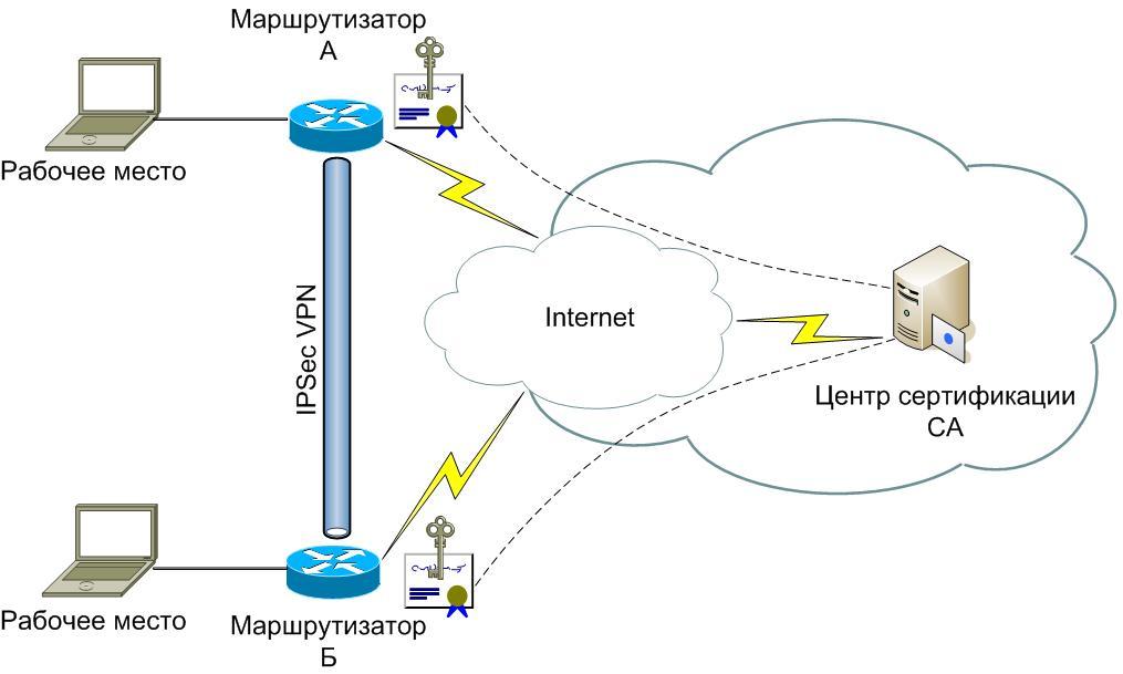 (VPN) на базе IPSec.